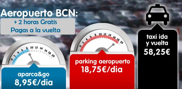 Comparativa Precios Parking Aeropuerto de Barcelona