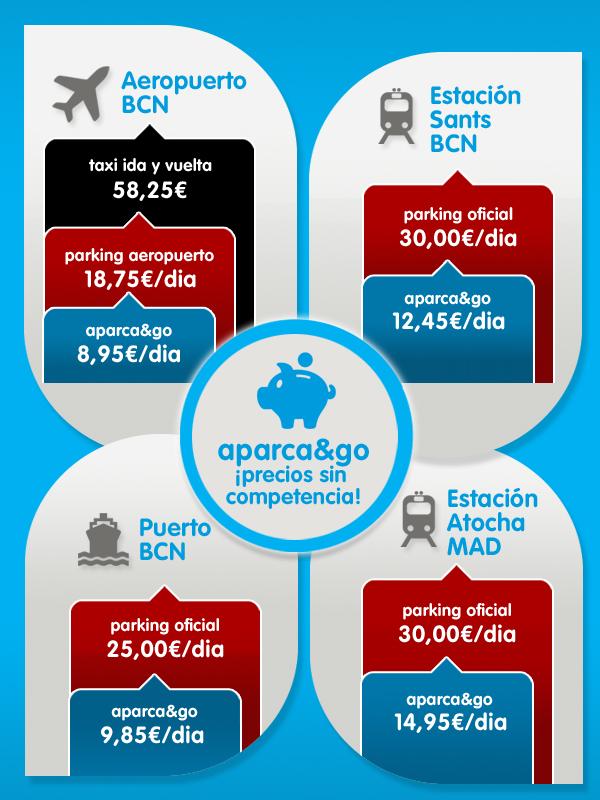 Comparativa de Precios Parking Barcelona y Madrid